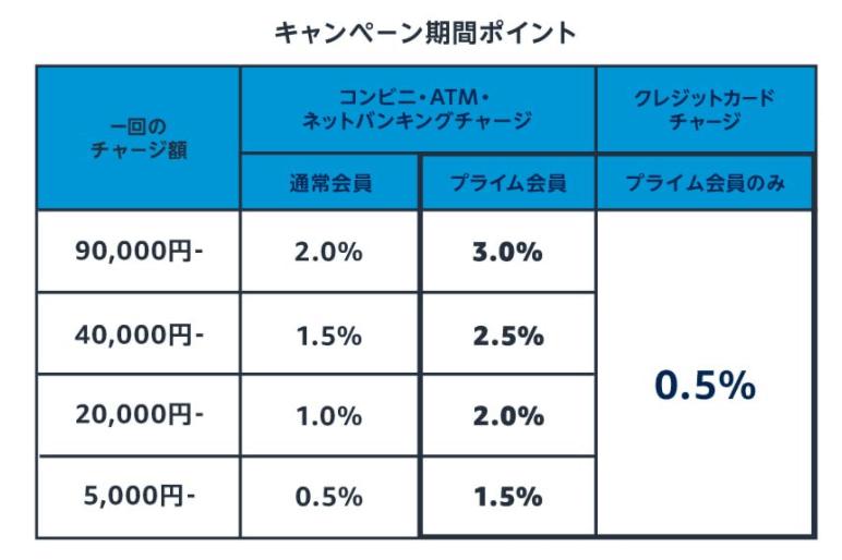 ギフト券チャージで最大3%ポイントプレゼント、キャンペーン期間の上昇分