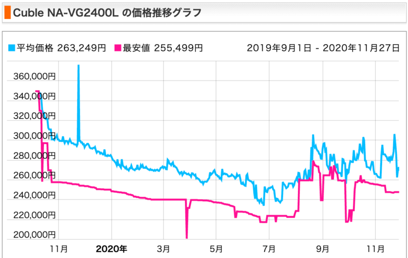 Cuble NA-VG-2400の価格推移グラフ