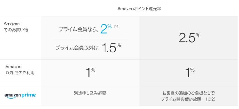 Amazon Mastercardの利用者が一番わかりやすい