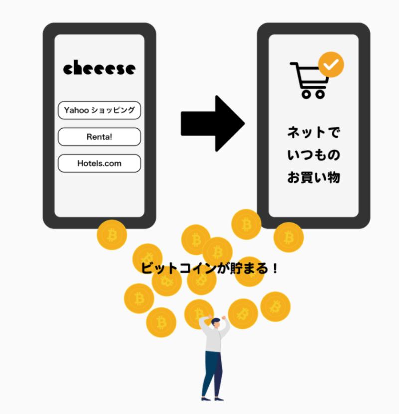 経由するとビットコインが貯まる、Cheeese(チーズ)でポイントを稼ぐ、暗号通貨・仮想通貨・ビットコイン系のポイントサイト
