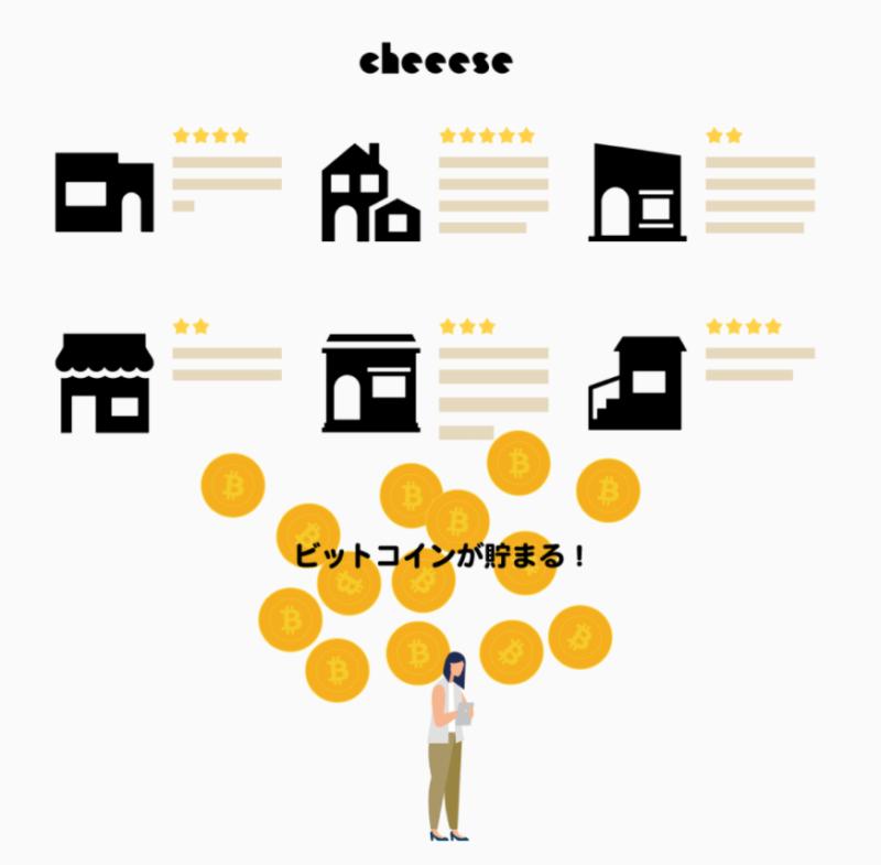 レビューでビットコインが貯まる、Cheeese(チーズ)でポイントを稼ぐ、暗号通貨・仮想通貨・ビットコイン系のポイントサイト