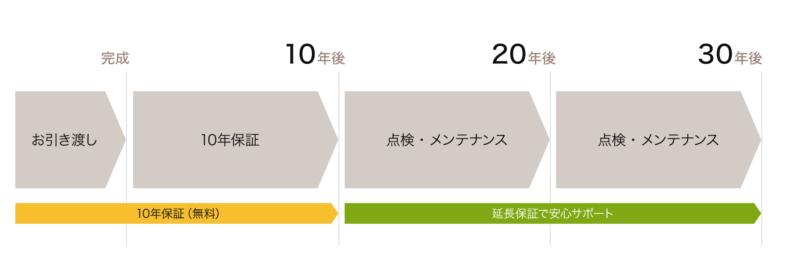 保証期間は最長30年、新潟のニコハウスで家づくり