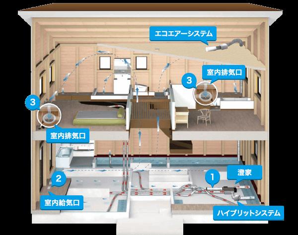 第一種換気システム、マーべックス、光栄住宅に新潟の家づくりを依頼する