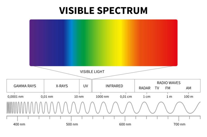 可視光線の種類、子供と一緒に寝室で利用するプロジェクター