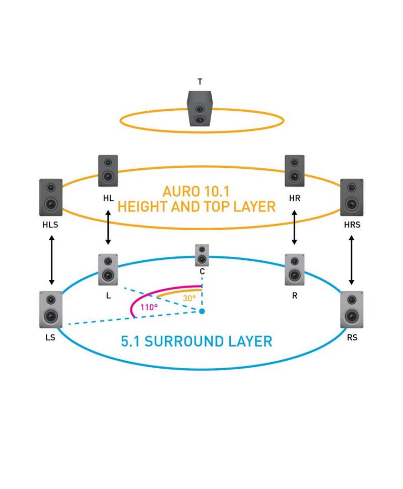 Auro10.1、プロジェクターと一緒に使うお勧めのスピーカー