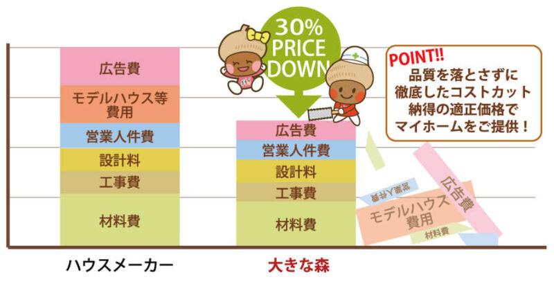 30%も安い、大きな森永井工業で新潟の家づくり