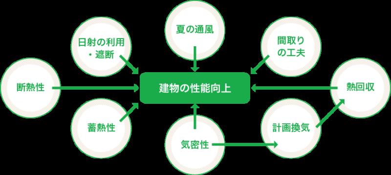 建物の性能向上、新潟県での家づくりをダイエープロビスグリーンハウスに依頼する
