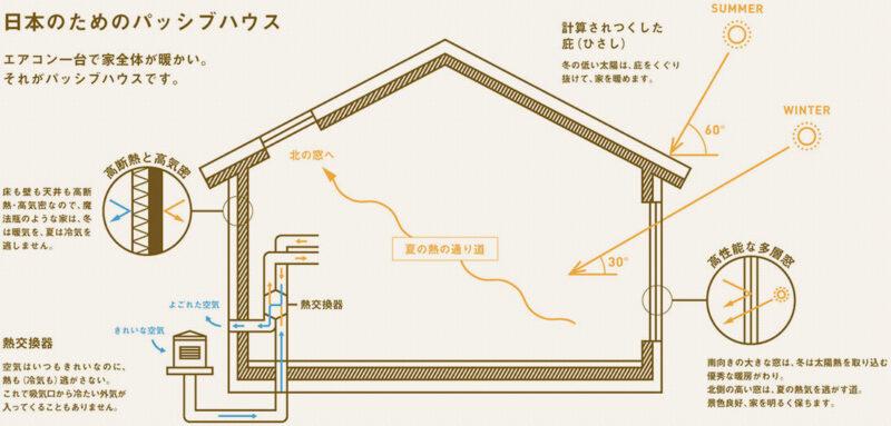 日本のためのパッシブハウス、新潟県での家づくりをダイエープロビスグリーンハウスに依頼する